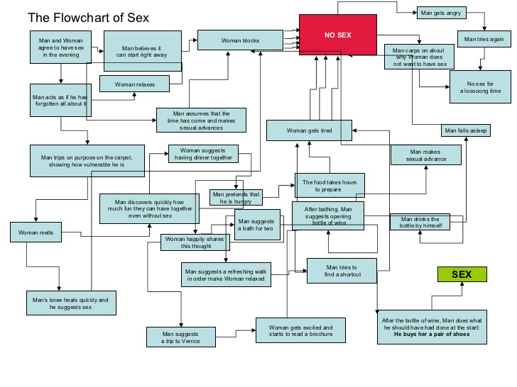 flowchart of sex
